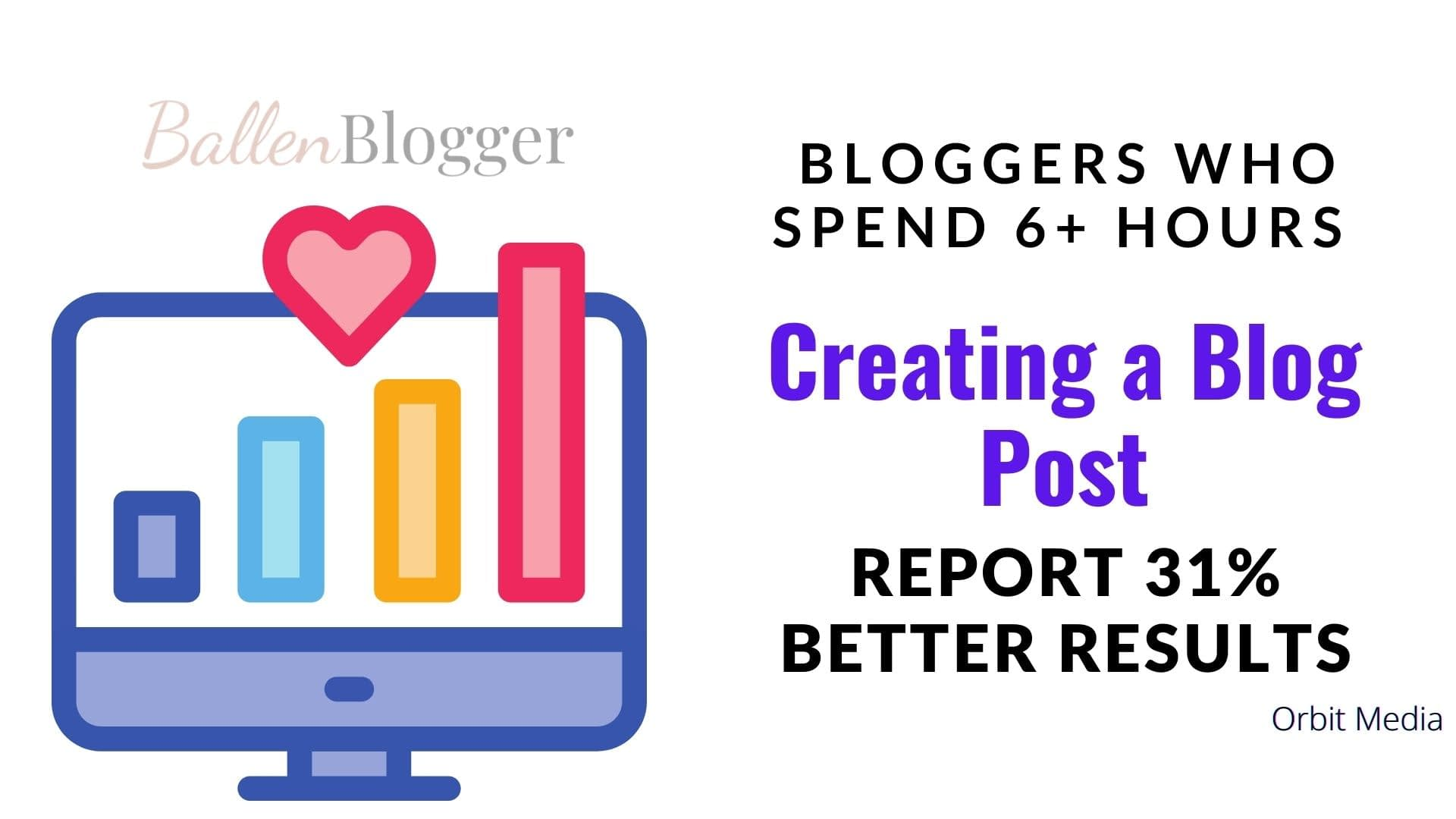 Bloggers who spend 6+ Hours Creating a Post report 31% Better Results according to Orbit Media