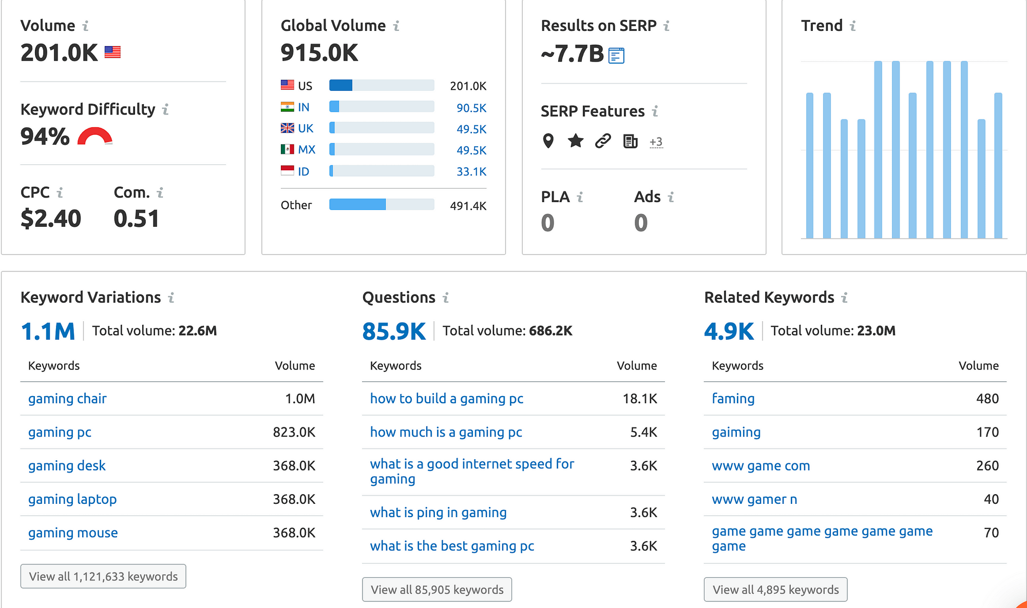 Gaming as a topic keyword research shows 201.0k monthly searches in the united states