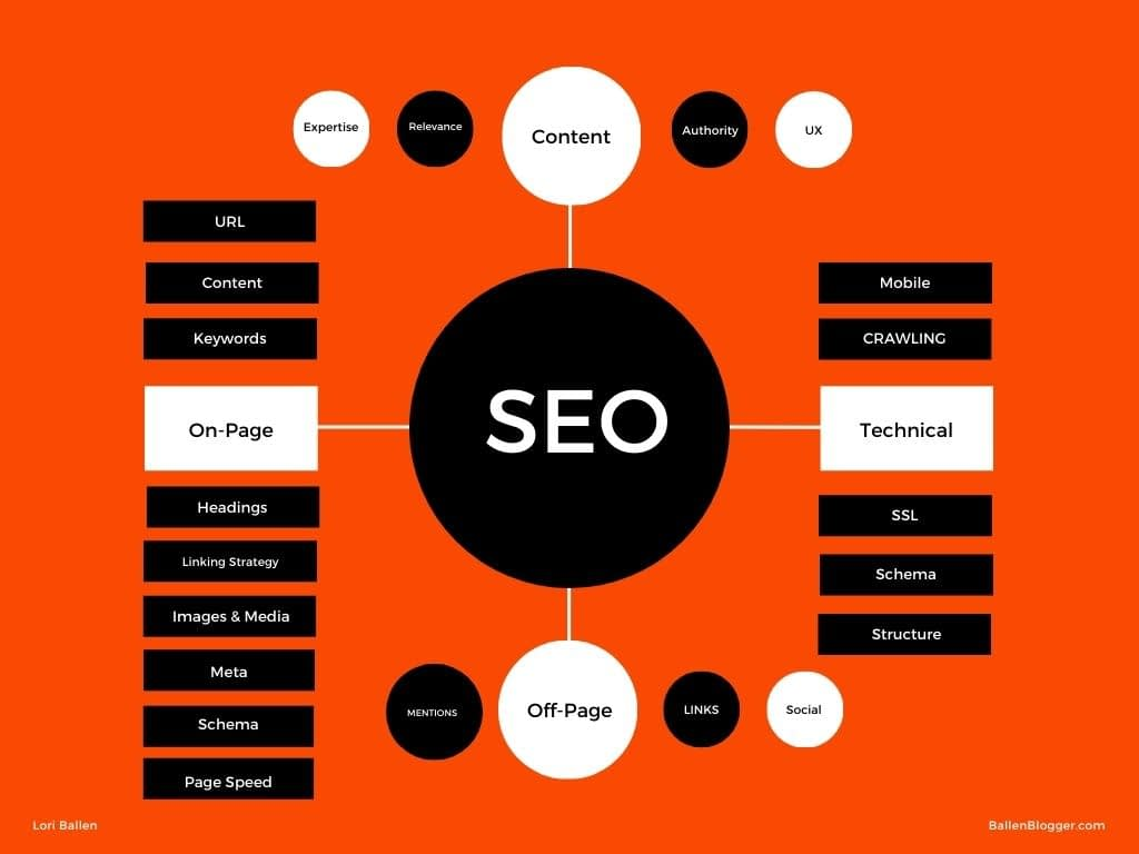 SEO Mind Map shows the various elements of SEO including on-page sEO, off-page SEO, and Technical SEO