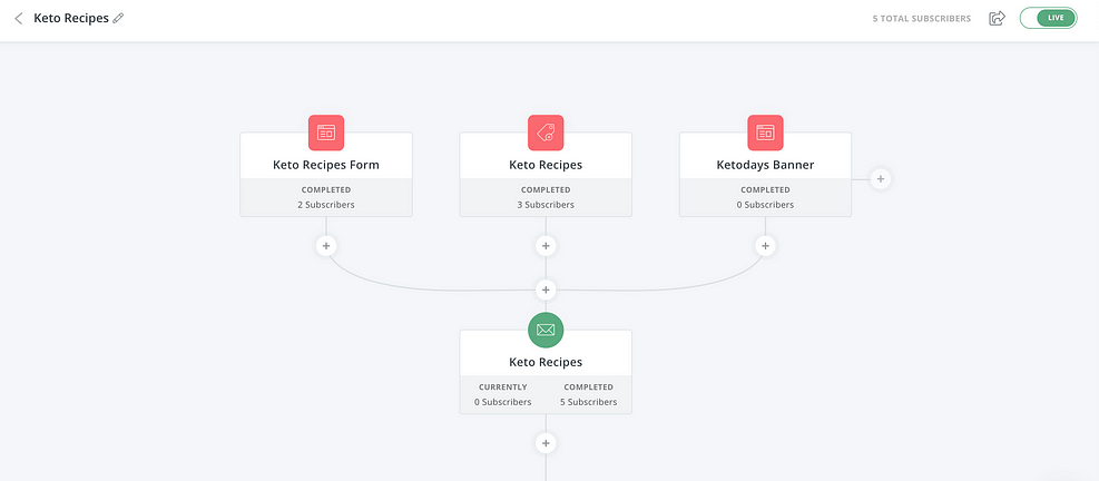 """ConvertKit works with many landing page platforms as well, such as Elementor. And, it works """"out-of-the-box"""" with little configuration outside of field mapping."""