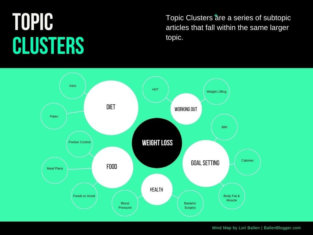 Topic Cluster Example